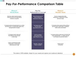 Pay For Performance Comparison Table Where It Would Work