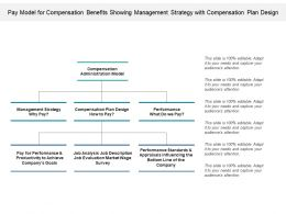 Pay Model For Compensation Benefits Showing Management Strategy With Compensation Plan Design