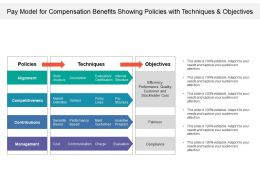 Pay Model For Compensation Benefits Showing Policies With Techniques And Objectives