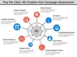 Pay Per Click Ad Creation And Campaign Assessment