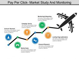 Pay Per Click Market Study And Monitoring
