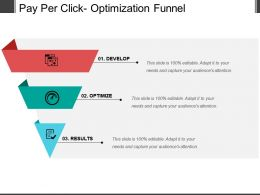 Pay Per Click Optimization Funnel