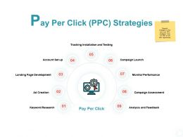 Pay Per Click Ppc Strategies Keyword Research Ppt Powerpoint Presentation Slides