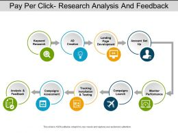 Pay Per Click Research Analysis And Feedback