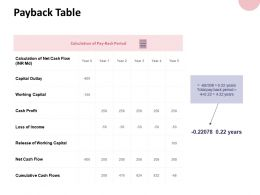 Payback Table Capital Outlay Ppt Powerpoint Presentation Gallery Ideas