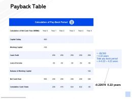 Payback Table Working Capital Ppt Powerpoint Presentation Slides Layouts