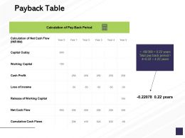 Payback Table Working Capital Ppt Powerpoint Presentation Styles Professional