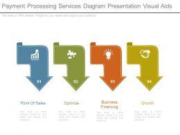 Payment Processing Services Diagram Presentation Visual Aids