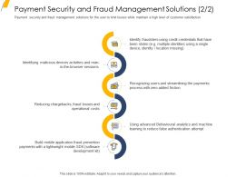 Payment Security And Fraud Management Solutions Costs Ppt Inspiration