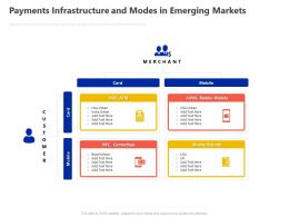 Payments Infrastructure And Modes In Emerging Markets Ppt Powerpoint Presentation Inspiration