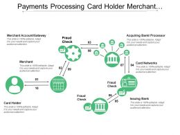Payments Processing Card Holder Merchant Acquiring Fraud Check