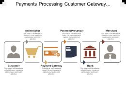 Payments Processing Customer Gateway Bank Merchant