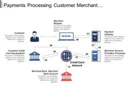 Payments Processing Customer Merchant Gateway Account Bank