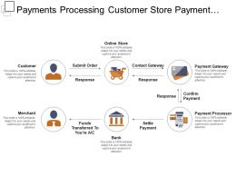 Payments Processing Customer Store Payment Processor Fund