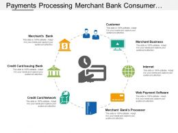 Payments Processing Merchant Bank Consumer Internet Network