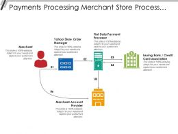 Payments Processing Merchant Store Processor Credit Card Provider