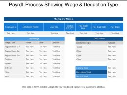 Payroll Process Showing Wage And Deduction Type