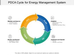 PDCA Cycle For Energy Management System