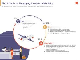 PDCA Cycle For Managing Aviation Safety Risks Operations Powerpoint Presentation Icons