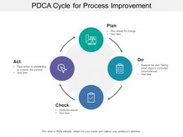 PDCA Cycle For Process Improvement