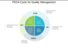 PDCA Cycle For Quality Management