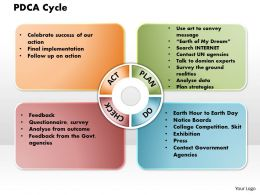 PDCA Cycle Powerpoint Presentation Slide Template