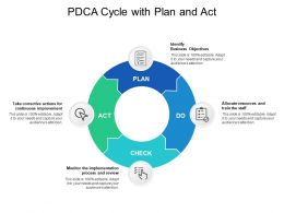 PDCA Cycle With Plan And Act