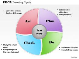 pdca_deming_cycle_powerpoint_template_slide_Slide01