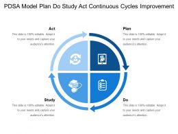 Pdsa Model Plan Do Study Act Continuous Cycles Improvement 1