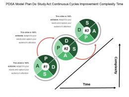 Pdsa Model Plan Do Study Act Continuous Cycles Improvement Complexity Time