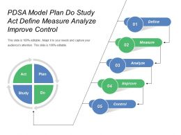 Pdsa Model Plan Do Study Act Define Measure Analyze Improve Control