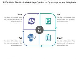 Pdsa Model Plan Do Study Act Steps Continuous Cycles Improvement Complexity