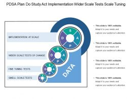 Pdsa Plan Do Study Act Implementation Wider Scale Tests Scale Tuning