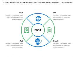 Pdsa Plan Do Study Act Steps Continuous Cycles Improvement Complexity Circular Arrows