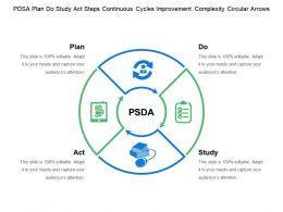Pdsa Plan Do Study Act Steps Continuous Cycles Improvement Complexity Circular Arrows