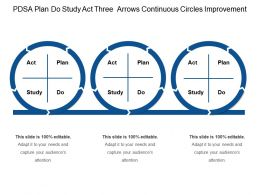 Pdsa Plan Do Study Act Three Arrows Continuous Circles Improvement
