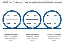 Pdsa Plan Do Study Act Three Arrows Continuous Circles Improvement