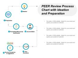 Peer Review Process Chart With Ideation And Preparation