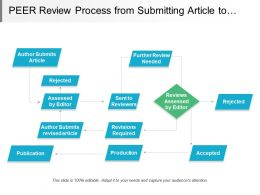Peer Review Process From Submitting Article To Publish