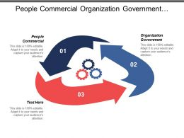 People Commercial Organization Government Monitor Service Level Technology Gateway