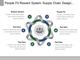 People Fit Reward System For Supply Chain Design Improve Returns