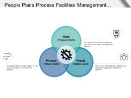 People Place Process Facilities Management Venn Diagram With Icons
