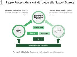 People Process Alignment With Leadership Support Strategy