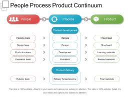 People Process Product Continuum Sample Of Ppt