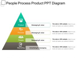 People Process Product Ppt Diagram