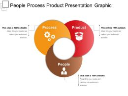 People Process Product Presentation Graphic