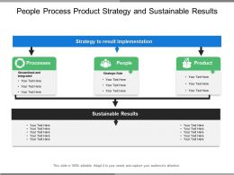 People Process Product Strategy And Sustainable Results