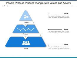 People Process Product Triangle With Values And Arrows