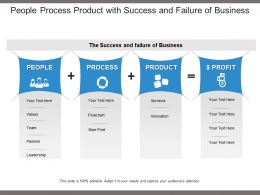 People Process Product With Success And Failure Of Business