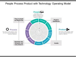 People Process Product With Technology Operating Model
